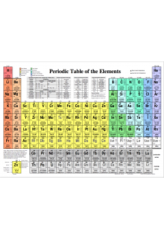 Periodic table of elements reference card chm001 perth academy periodic table of elements reference card chm001 urtaz Image collections